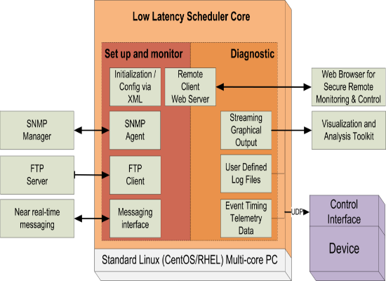 low latency scheduler thumb