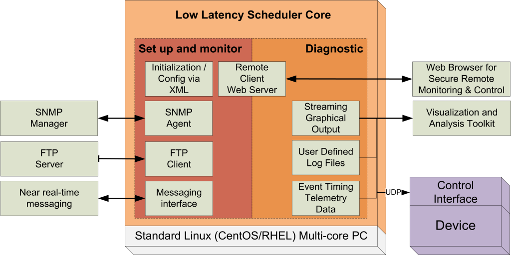 Low Latency Scheduler